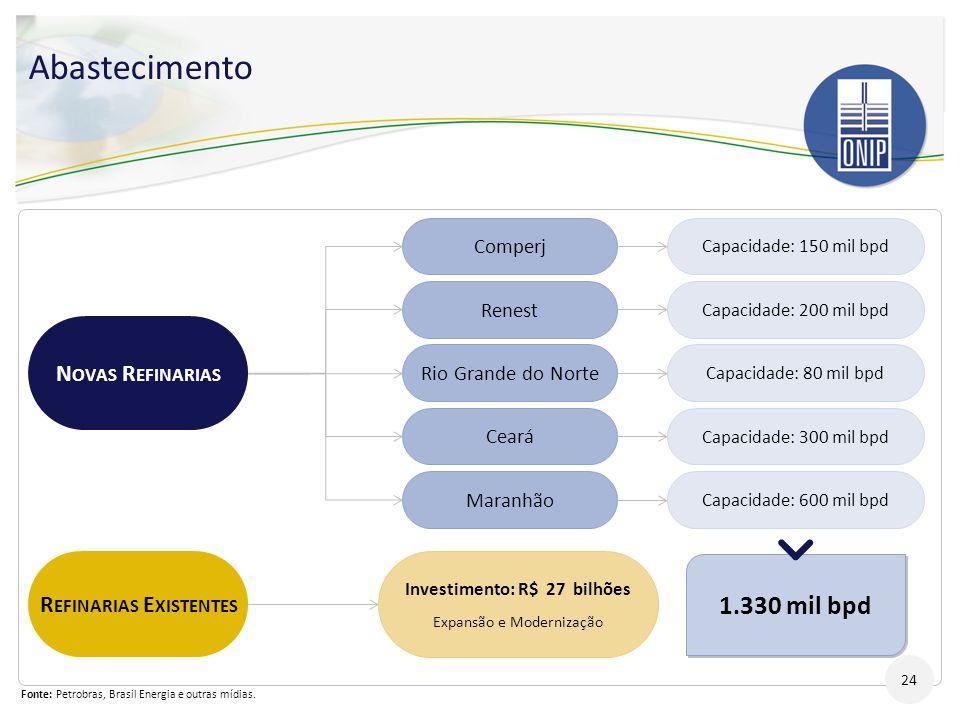 1.330 mil bpd Abastecimento Investimento: R$ 27 bilhões Expansão e Modernização N OVAS R EFINARIAS R EFINARIAS E XISTENTES Comperj Renest Rio Grande d