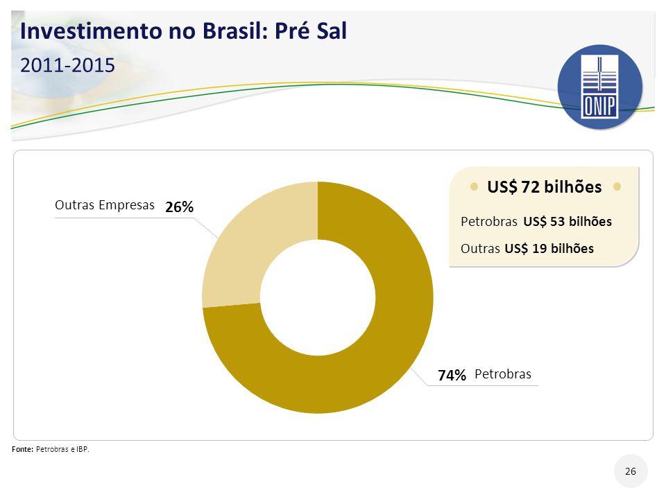 Fonte: Petrobras e IBP. US$ 72 bilhões Petrobras US$ 53 bilhões Outras US$ 19 bilhões US$ 72 bilhões Petrobras US$ 53 bilhões Outras US$ 19 bilhões 74