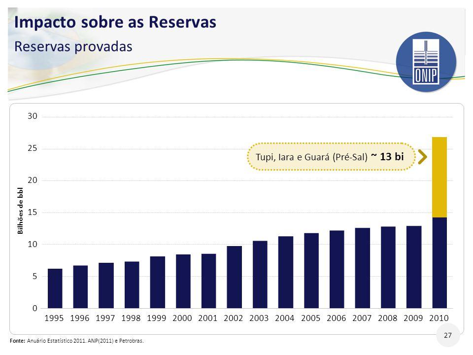 Impacto sobre as Reservas Reservas provadas 27 Fonte: Anuário Estatístico 2011. ANP(2011) e Petrobras. 30 Bilhões de bbl 0 5 10 15 20 25 1995199619971
