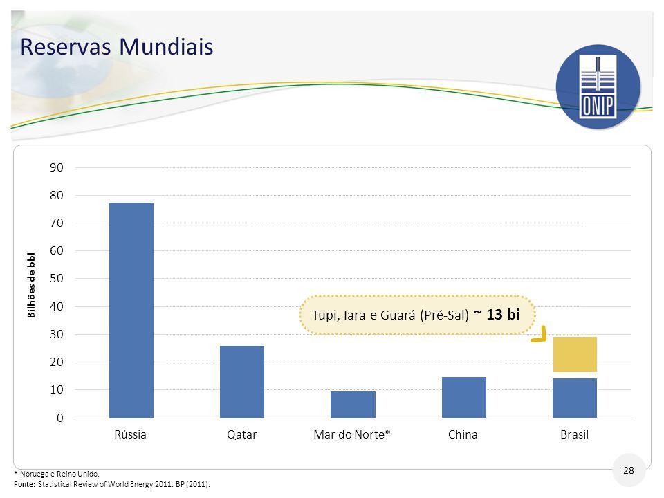 * Noruega e Reino Unido. Fonte: Statistical Review of World Energy 2011. BP (2011). Reservas Mundiais 28 Tupi, Iara e Guará (Pré-Sal) ~ 13 bi Bilhões