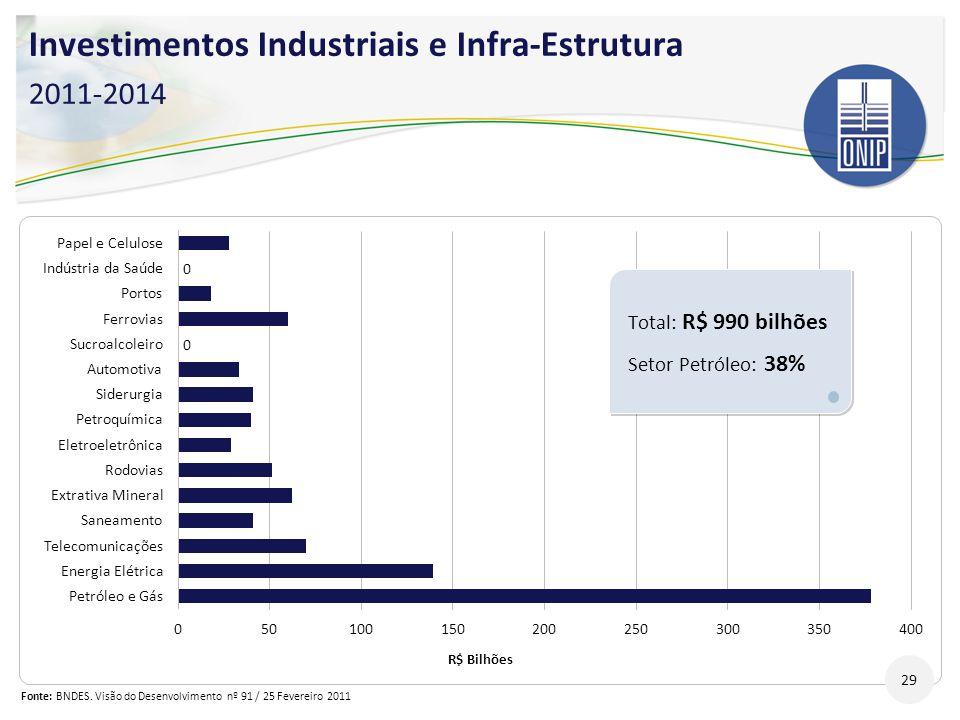 Investimentos Industriais e Infra-Estrutura 2011-2014 29 Total: R$ 990 bilhões Setor Petróleo: 38% Total: R$ 990 bilhões Setor Petróleo: 38% Fonte: BN