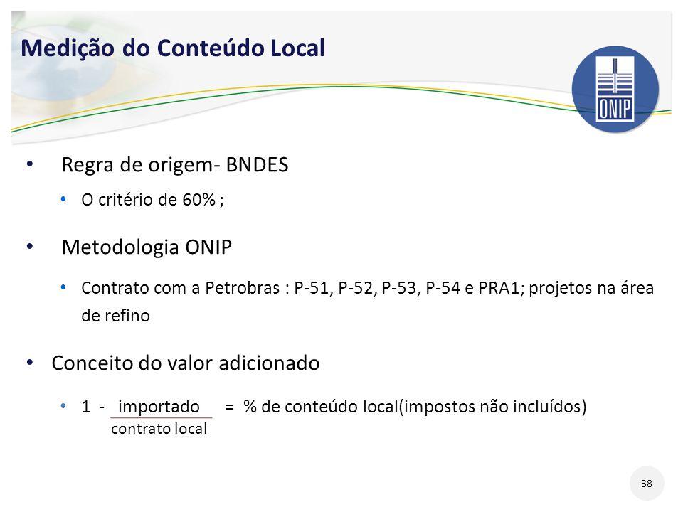 Medição do Conteúdo Local Regra de origem- BNDES O critério de 60% ; Metodologia ONIP Contrato com a Petrobras : P-51, P-52, P-53, P-54 e PRA1; projet