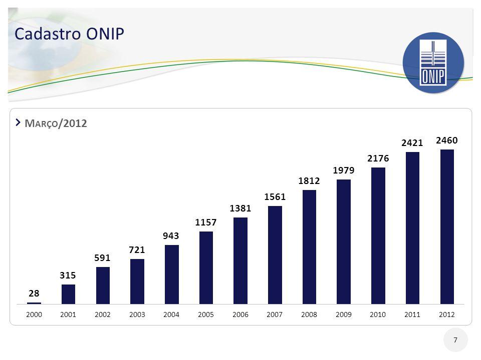 * Noruega e Reino Unido.Fonte: Statistical Review of World Energy 2011.