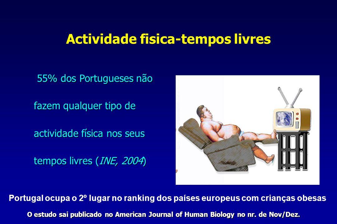 Actividade fisica-tempos livres 55% dos Portugueses não fazem qualquer tipo de fazem qualquer tipo de actividade física nos seus actividade física nos seus tempos livres (INE, 2004) tempos livres (INE, 2004) O estudo sai publicado no American Journal of Human Biology no nr.