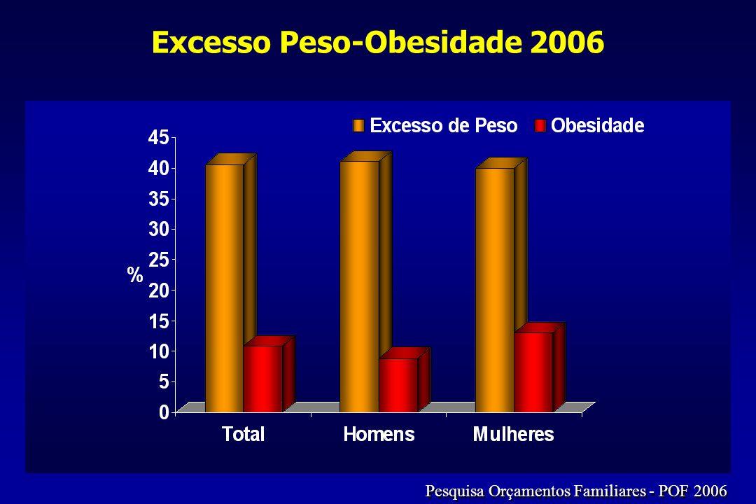 Excesso Peso-Obesidade 2006 Pesquisa Orçamentos Familiares - POF 2006