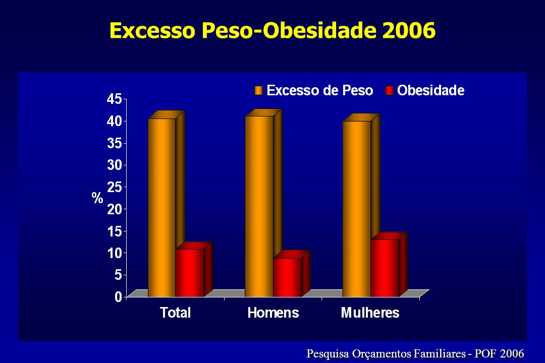 Adolescentes 2009 IMC e Cut points do CDC para pré-obesidade e obesidade