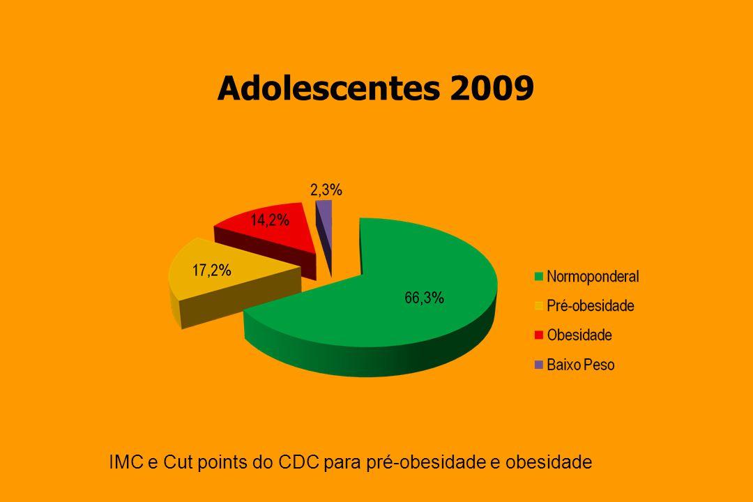 Consumo calórico-Portugal