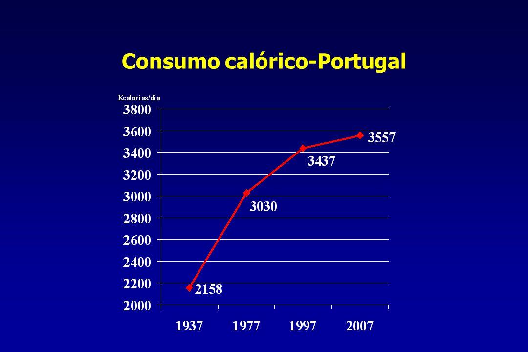 Obesidade Norte24.7 Centro29.4 LVT28.8 Alentejo33.6 Algarve21.9 Açores29.4 Madeira28.1 Elevada prevalência em Portugal Sexo feminino Elevado impacto cardiovascular AVC, DC, HTA e Diabetes 2 Urgente estratégias preventivas Dieta, exercício, controlo peso Estudo VALSIM –SPC/DGS/SNS Seguinte : 31-40Anterior : 11-20
