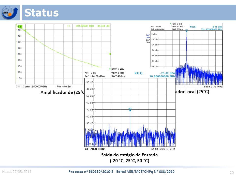 20 Natal, 27/05/2014 Processo nº 560150/2010-5 Edital AEB/MCT/CNPq Nº 033/2010 Status Saída do estágio de Entrada (-20 ˚C, 25˚C, 50 ˚C) Oscilador Local (25˚C) Amplificador de (25˚C)