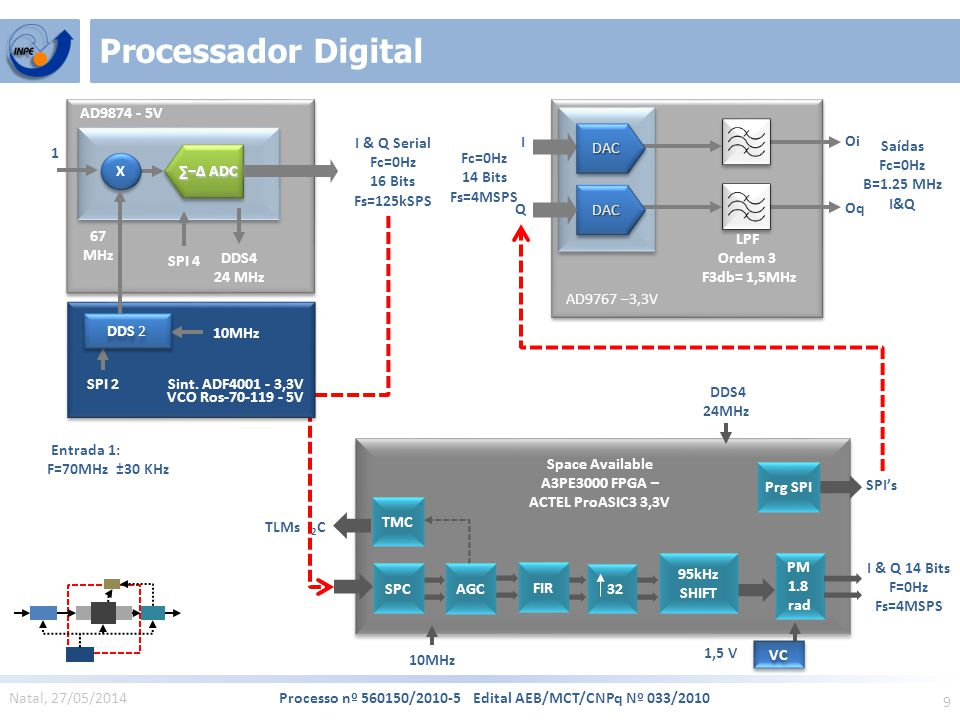 9 Natal, 27/05/2014 Processo nº 560150/2010-5 Edital AEB/MCT/CNPq Nº 033/2010 Processador Digital SPI's I & Q 14 Bits F=0Hz Fs=4MSPS 10MHz DDS4 24MHz