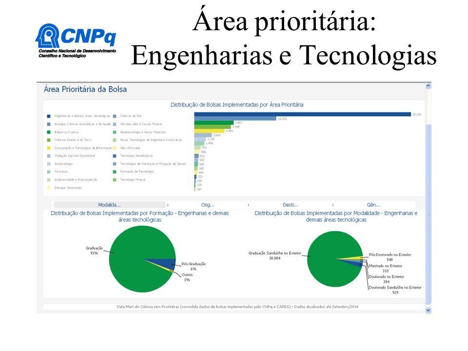 Área prioritária: Engenharias e Tecnologias
