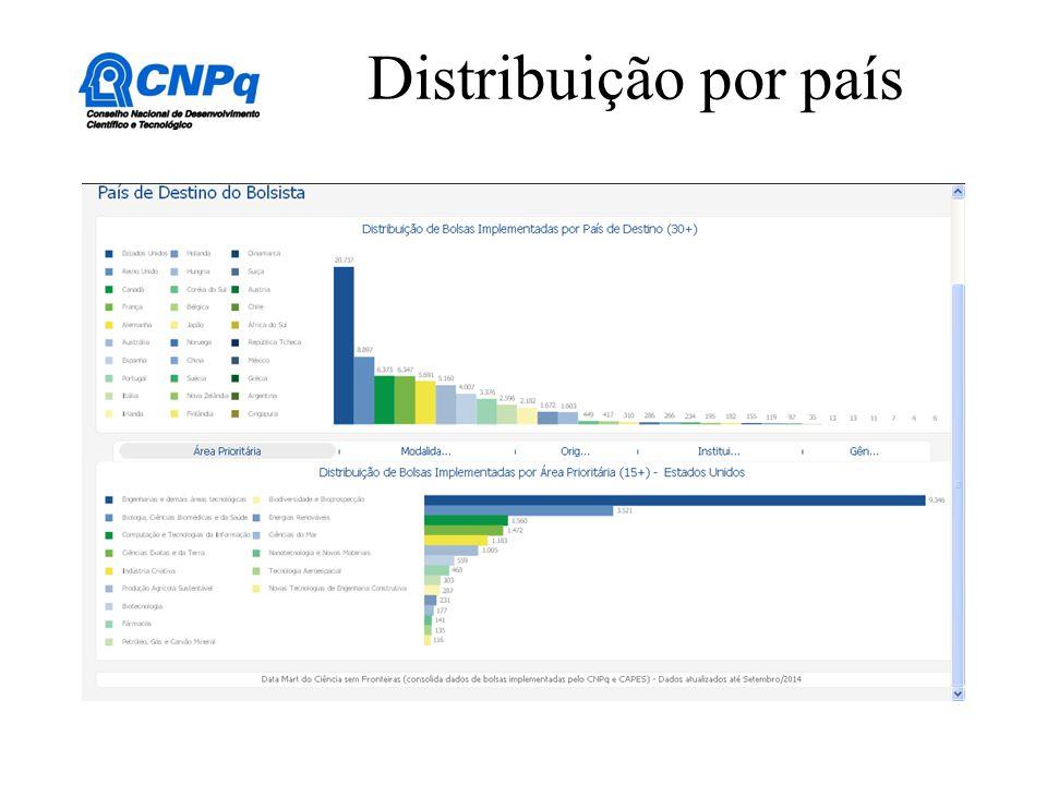 Distribuição por país