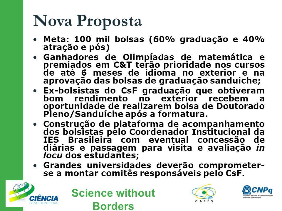 Science without Borders Nova Proposta Meta: 100 mil bolsas (60% graduação e 40% atração e pós) Ganhadores de Olimpíadas de matemática e premiados em C