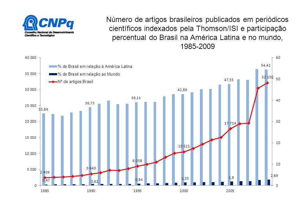 Número de artigos brasileiros publicados em periódicos científicos indexados pela Thomson/ISI e participação percentual do Brasil na América Latina e no mundo, 1985-2009