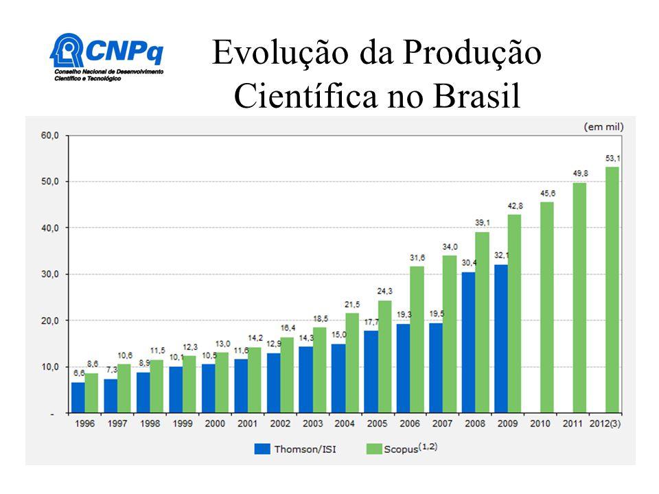 Evolução da Produção Científica no Brasil
