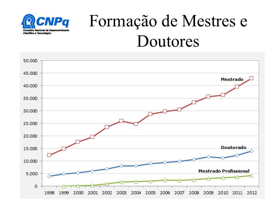 Formação de Mestres e Doutores