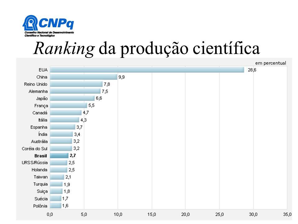 Ranking da produção científica