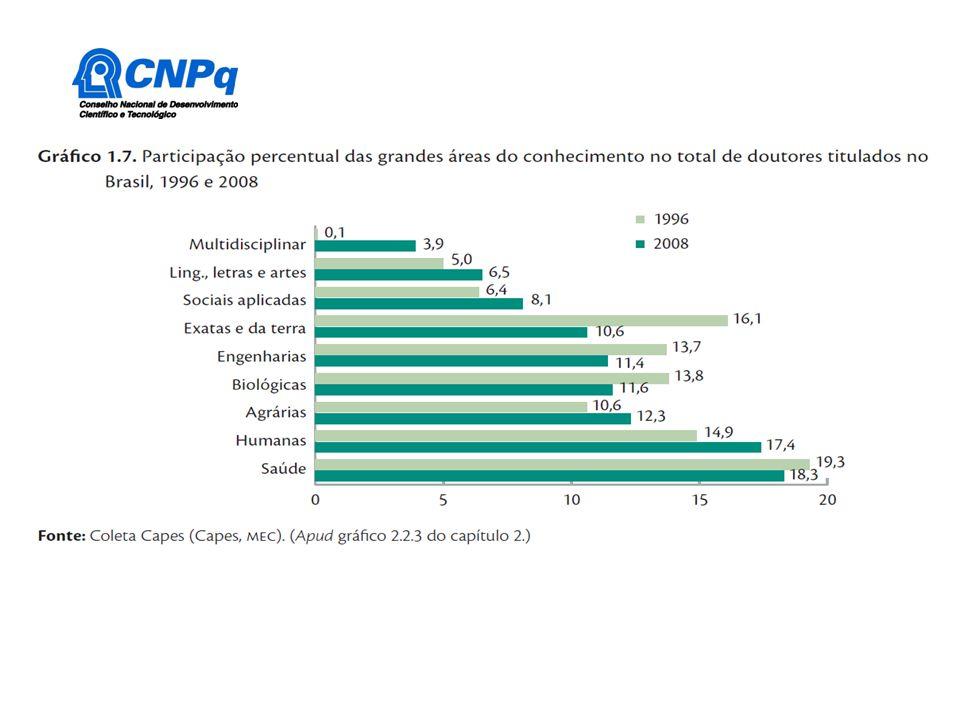 Distribuição dos Grupos de Pesquisa segundo a área de conhecimento (1993-2008)