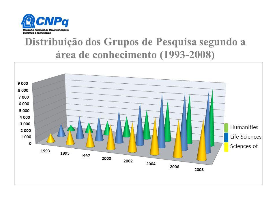 Número de concluintes de cursos de graduação, 2000 a 2009 Total e Engenharias e participação percentual das Engenharias Participação das Engenharias Engenharias 7