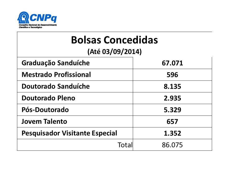 Bolsas Concedidas (Até 03/09/2014) Graduação Sanduíche 67.071 Mestrado Profissional 596 Doutorado Sanduíche 8.135 Doutorado Pleno 2.935 Pós-Doutorado