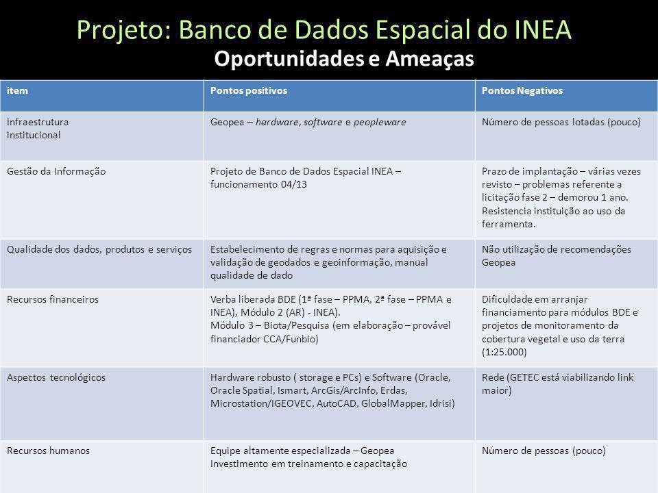 Projeto: Banco de Dados Espacial do INEA Desenvolvido em conjunto pela Geopea e Getec com verba do PPMA Usuários Públicos externos INVESTIMENTO PPMA/I