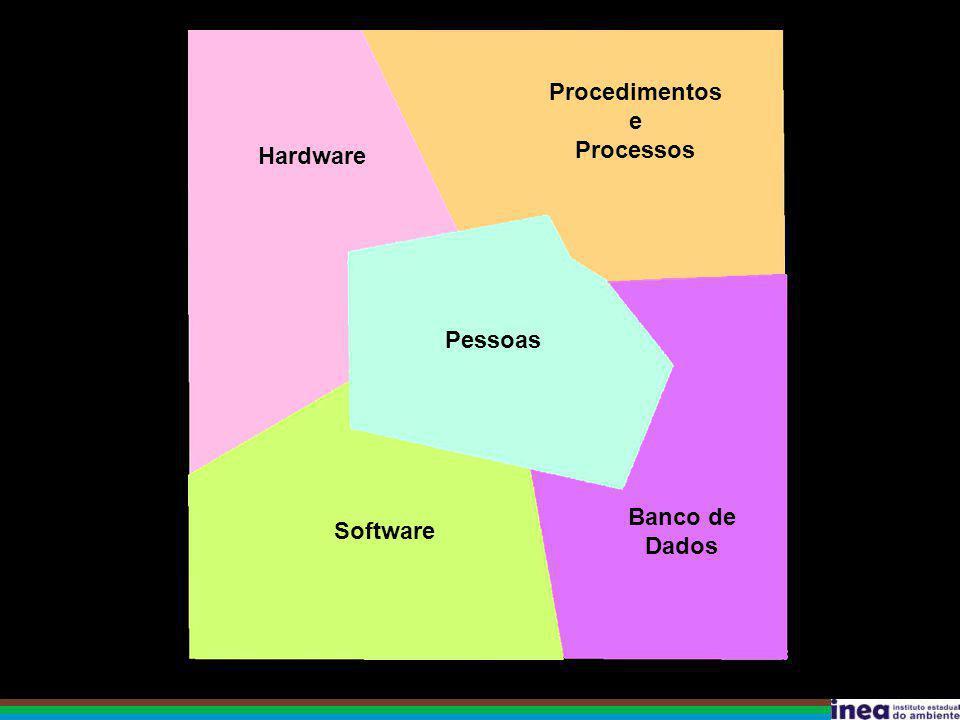 Procedimentos e Processos Banco de Dados Hardware Software Pessoas
