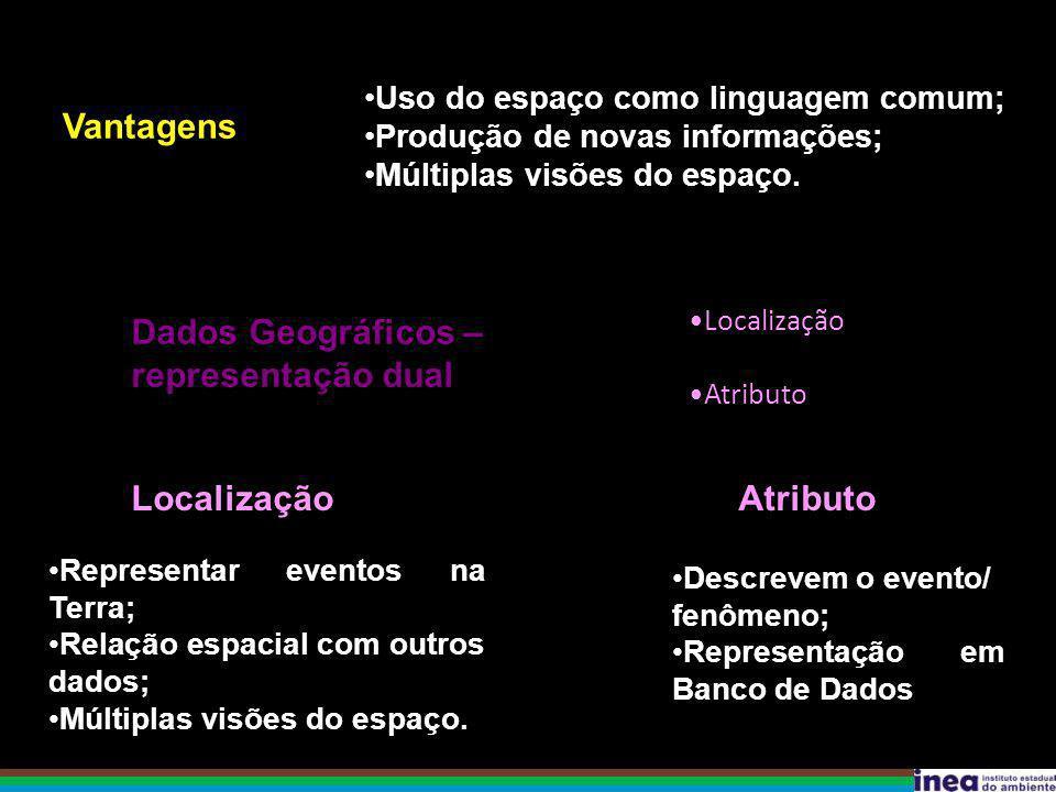 Vantagens Uso do espaço como linguagem comum; Produção de novas informações; Múltiplas visões do espaço. Dados Geográficos – representação dual Locali
