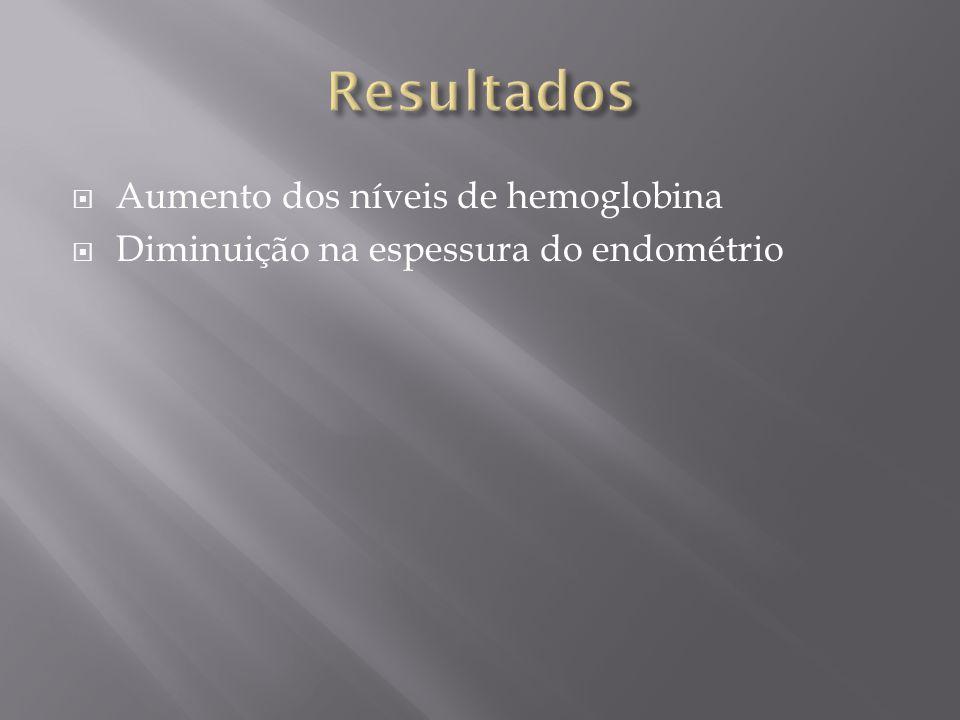  Aumento dos níveis de hemoglobina  Diminuição na espessura do endométrio