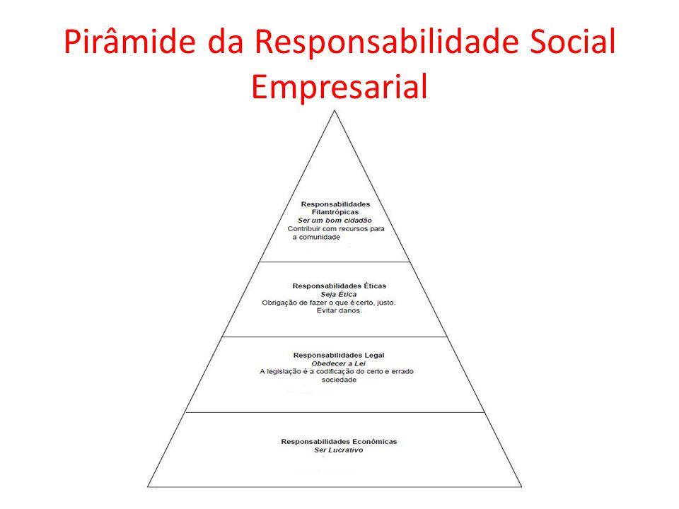 Pirâmide da Responsabilidade Social Empresarial