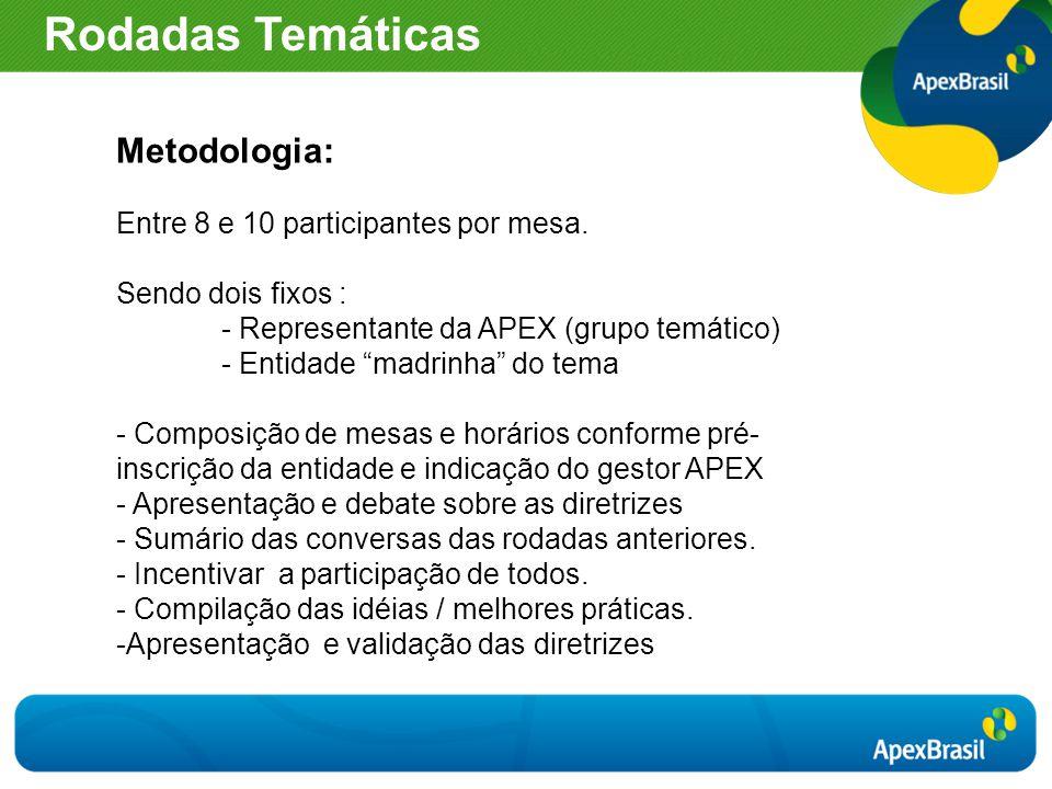 """Metodologia: Entre 8 e 10 participantes por mesa. Sendo dois fixos : - Representante da APEX (grupo temático) - Entidade """"madrinha"""" do tema - Composiç"""