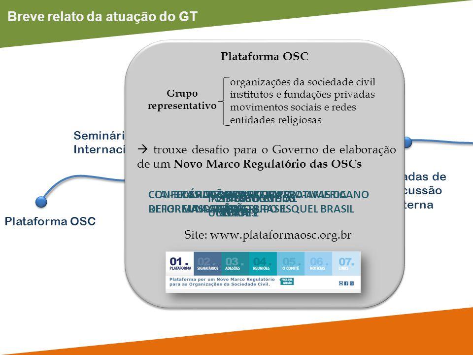 Breve relato da atuação do GT Plataforma OSC Rodadas de Discussão Interna Participação em eventos Seminário Internacional GT Prestação de Contas Plata
