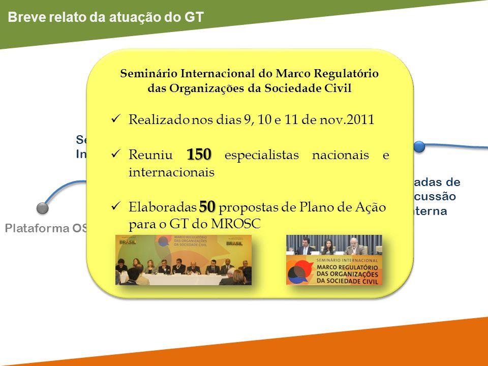 Breve relato da atuação do GT Plataforma OSC Seminário Internacional Rodadas de Discussão Interna Participação em eventos GT Prestação de Contas Semin