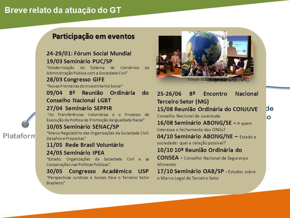 Breve relato da atuação do GT Plataforma OSC Seminário Internacional Rodadas de Discussão Interna Participação em eventos GTI Prestação de Contas 14 reuniões semanais durante os meses de maio e junho de 2012 e, na fase final, reuniões diárias.