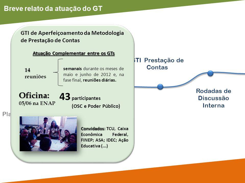 Breve relato da atuação do GT Plataforma OSC Seminário Internacional Rodadas de Discussão Interna Participação em eventos GTI Prestação de Contas 14 r