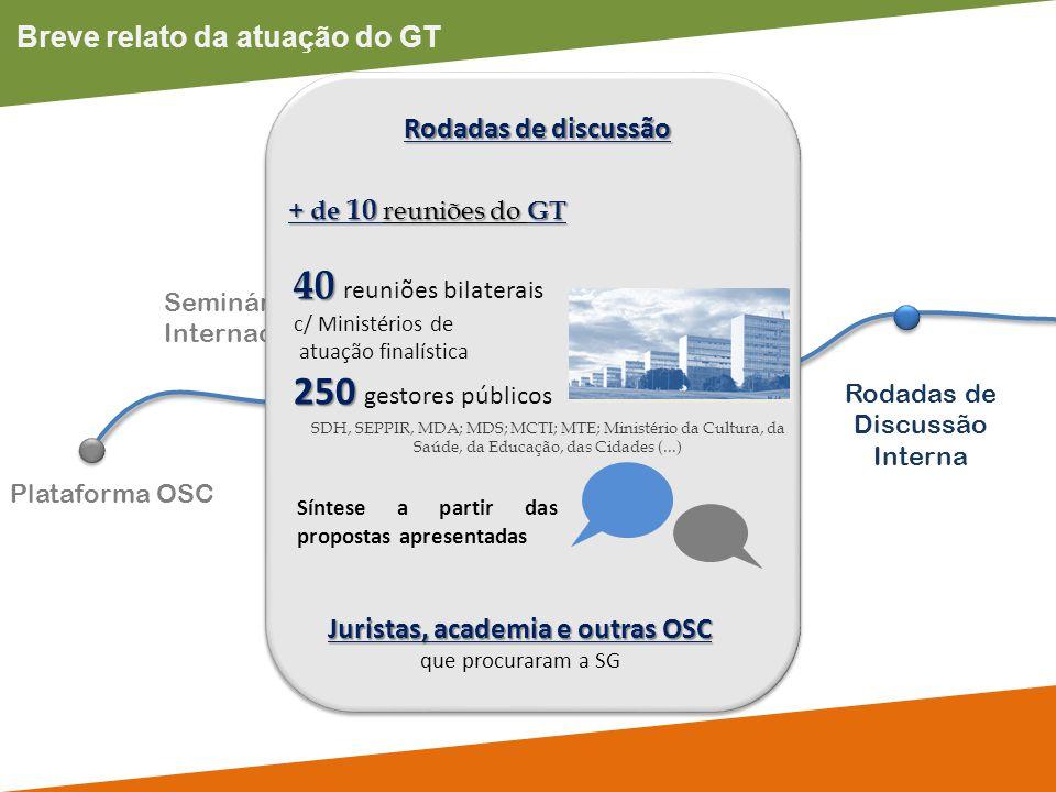 Breve relato da atuação do GT Plataforma OSC Seminário Internacional Rodadas de Discussão Interna Participação em eventos GT Prestação de Contas + de