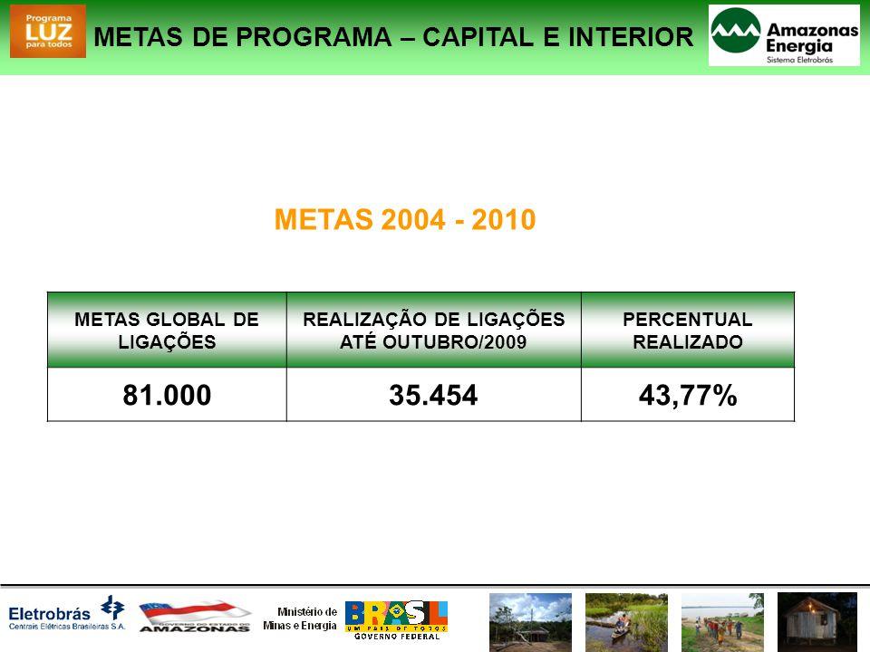 METAS DE PROGRAMA – CAPITAL E INTERIOR METAS GLOBAL DE LIGAÇÕES REALIZAÇÃO DE LIGAÇÕES ATÉ OUTUBRO/2009 PERCENTUAL REALIZADO 81.00035.45443,77% METAS 2004 - 2010