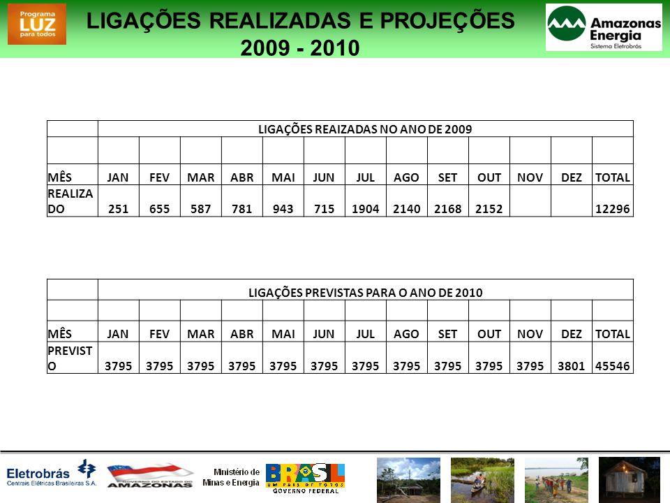 LIGAÇÕES REALIZADAS E PROJEÇÕES 2009 - 2010 LIGAÇÕES REAIZADAS NO ANO DE 2009 MÊSJANFEVMARABRMAIJUNJULAGOSETOUTNOVDEZTOTAL REALIZA DO25165558778194371