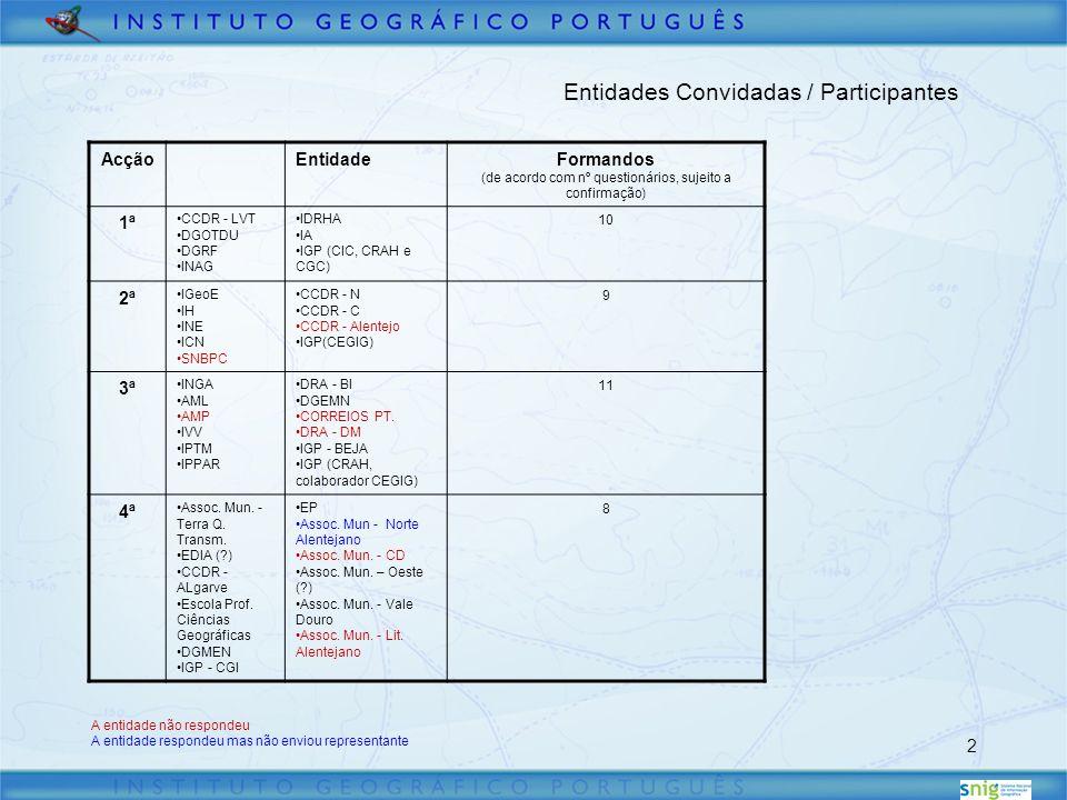 2 Entidades Convidadas / Participantes AcçãoEntidadeFormandos (de acordo com nº questionários, sujeito a confirmação) 1ª CCDR - LVT DGOTDU DGRF INAG IDRHA IA IGP (CIC, CRAH e CGC) 10 2ª IGeoE IH INE ICN SNBPC CCDR - N CCDR - C CCDR - Alentejo IGP(CEGIG) 9 3ª INGA AML AMP IVV IPTM IPPAR DRA - BI DGEMN CORREIOS PT.