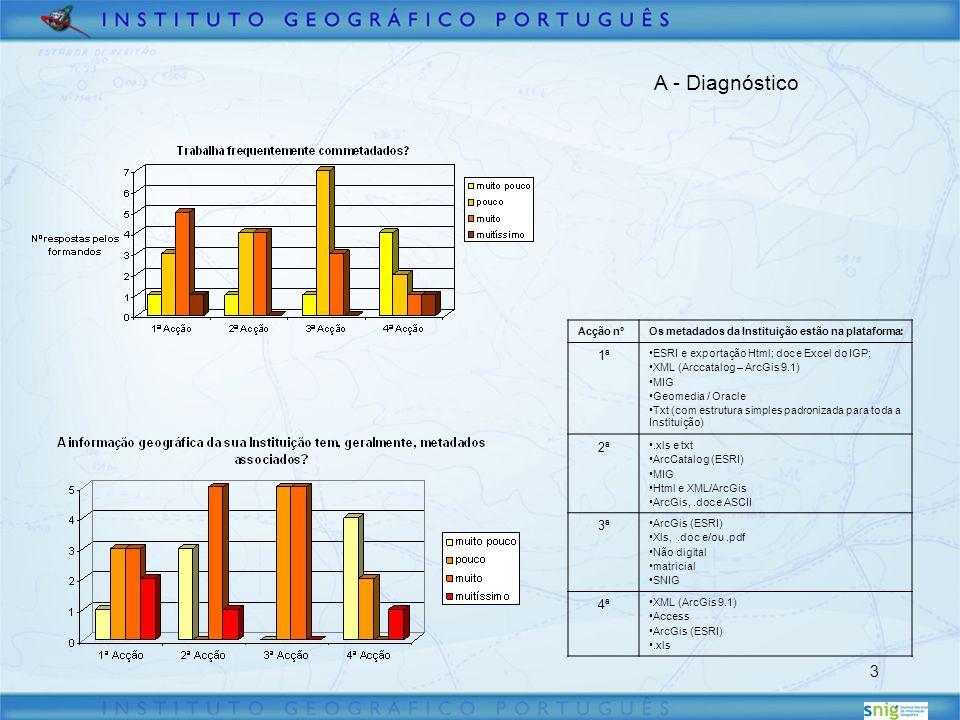 3 A - Diagnóstico Acção nºOs metadados da Instituição estão na plataforma: 1ª ESRI e exportação Html; doc e Excel do IGP; XML (Arccatalog – ArcGis 9.1) MIG Geomedia / Oracle Txt (com estrutura simples padronizada para toda a Instituição) 2ª.xls e txt ArcCatalog (ESRI) MIG Html e XML/ArcGis ArcGis,.doc e ASCII 3ª ArcGis (ESRI) Xls,.doc e/ou.pdf Não digital matricial SNIG 4ª XML (ArcGis 9.1) Access ArcGis (ESRI).xls