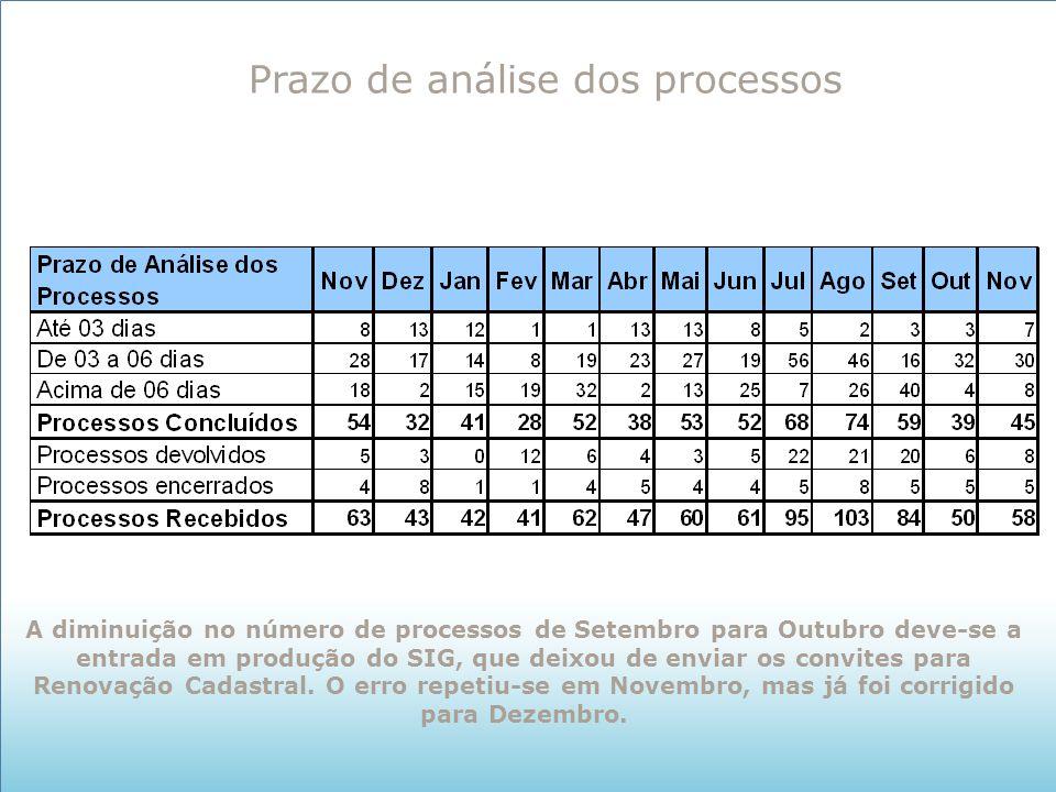 Prazo de análise dos processos A diminuição no número de processos de Setembro para Outubro deve-se a entrada em produção do SIG, que deixou de enviar