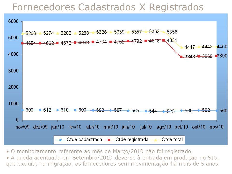 Fornecedores Cadastrados X Registrados O monitoramento referente ao mês de Março/2010 não foi registrado. A queda acentuada em Setembro/2010 deve-se à
