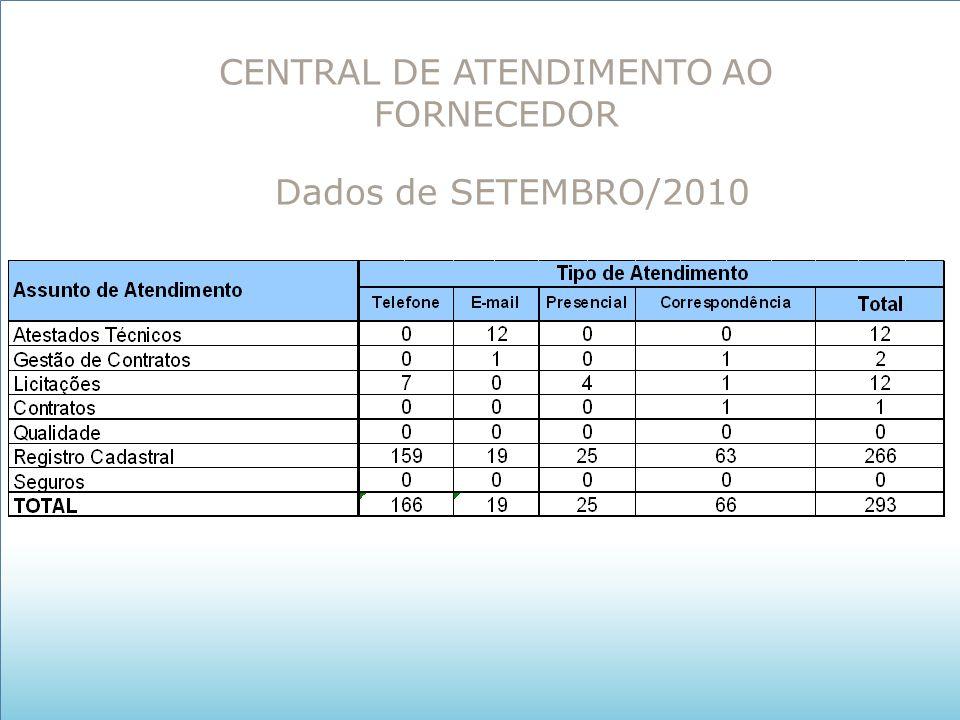 CENTRAL DE ATENDIMENTO AO FORNECEDOR Dados de SETEMBRO/2010
