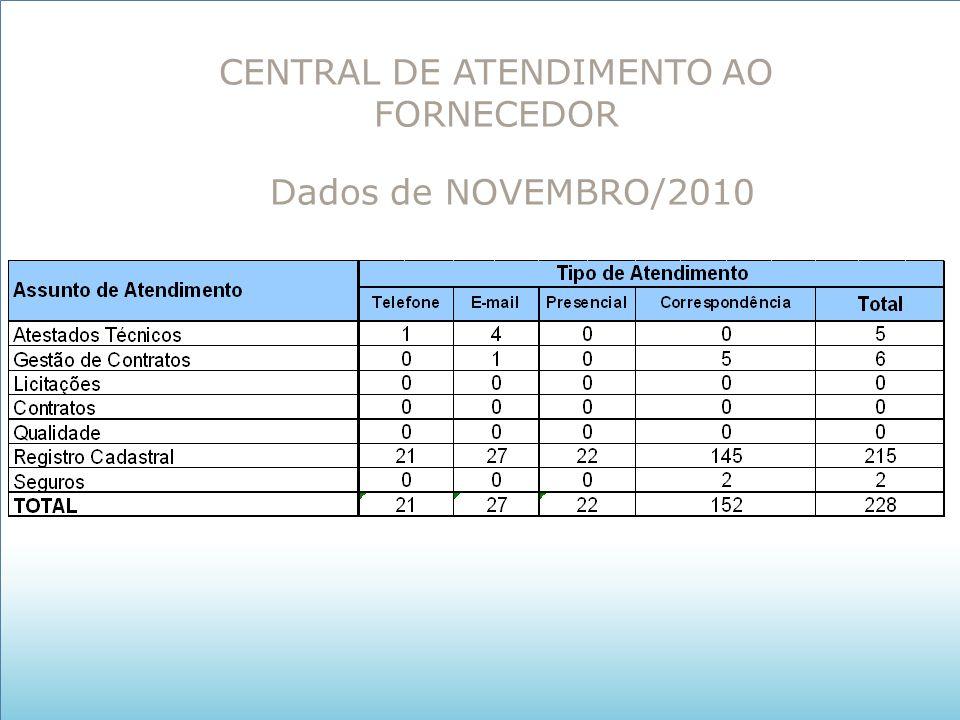 CENTRAL DE ATENDIMENTO AO FORNECEDOR Dados de NOVEMBRO/2010