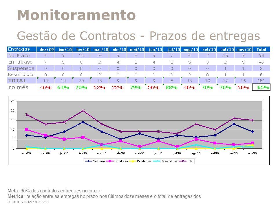 Monitoramento Gestão de Contratos - Prazos de entregas Meta: 60% dos contratos entregues no prazo Métrica: relação entre as entregas no prazo nos últi