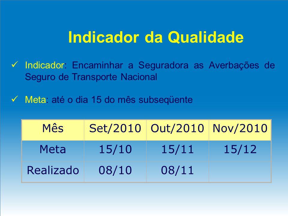 Indicador da Qualidade Indicador: Encaminhar a Seguradora as Averbações de Seguro de Transporte Nacional Meta: até o dia 15 do mês subseqüente MêsSet/