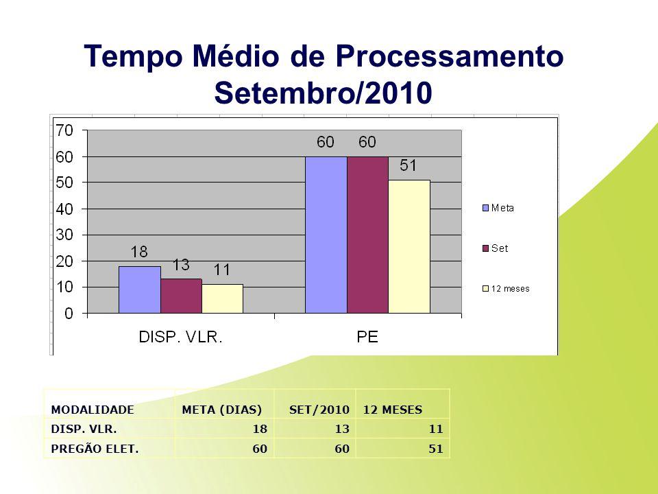 Tempo Médio de Processamento Setembro/2010 MODALIDADEMETA (DIAS)SET/201012 MESES DISP. VLR.181311 PREGÃO ELET.60 51