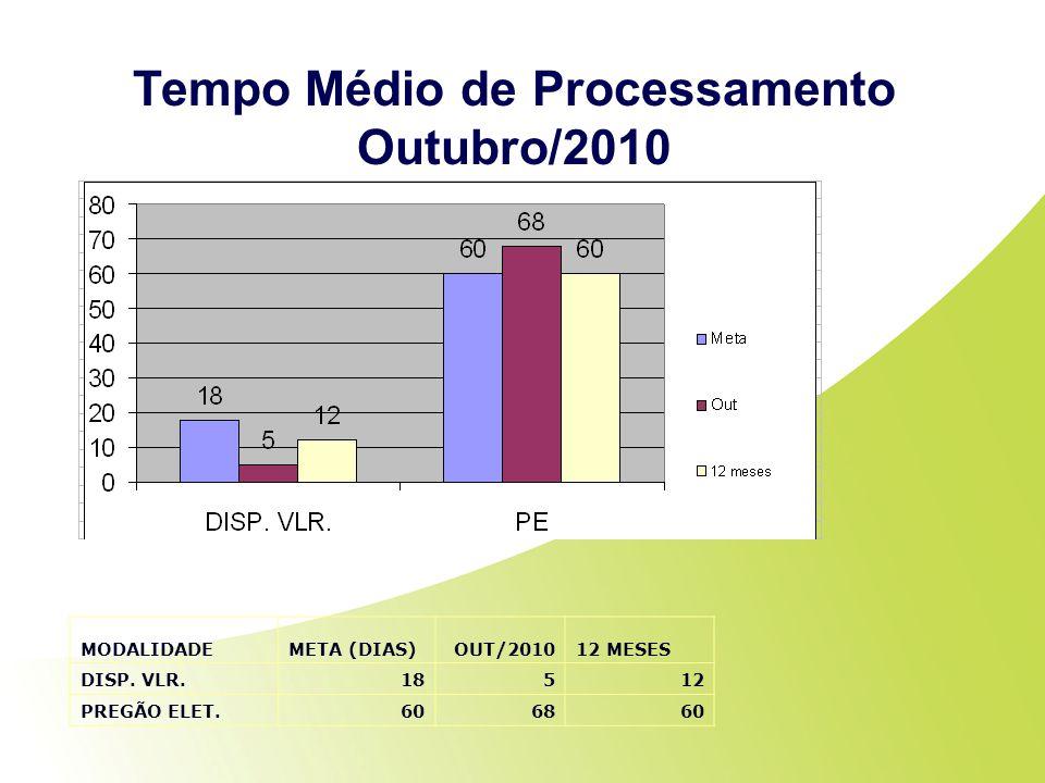 Tempo Médio de Processamento Outubro/2010 MODALIDADEMETA (DIAS)OUT/201012 MESES DISP. VLR.18512 PREGÃO ELET.606860
