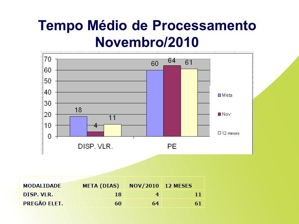 Tempo Médio de Processamento Novembro/2010 MODALIDADEMETA (DIAS)NOV/201012 MESES DISP. VLR.18411 PREGÃO ELET.606461