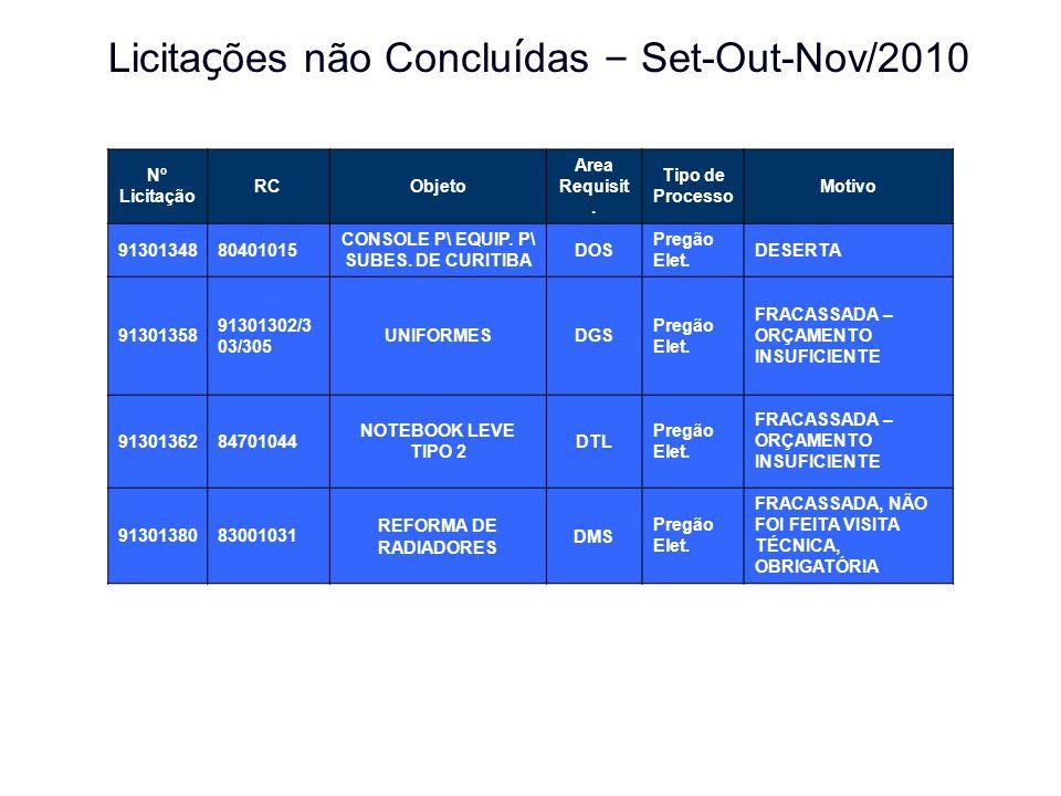 Licita ç ões não Conclu í das – Set-Out-Nov/2010 Nº Licitação RCObjeto Area Requisit. Tipo de Processo Motivo 9130134880401015 CONSOLE P\ EQUIP. P\ SU