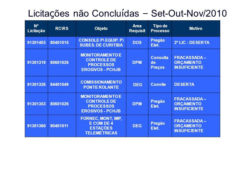 Licita ç ões não Conclu í das – Set-Out-Nov/2010 Nº Licitação RC\RSObjeto Area Requisit Tipo de Processo Motivo 9130140380401015 CONSOLE P\ EQUIP. P\